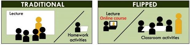Flip the classroom